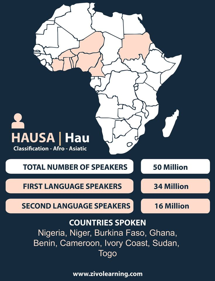 english language and african native language Swahili is most widely spoken african language even ethiopia uses english defactor,despite multiple native top 10 most spoken languages in.