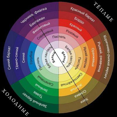Цветовой Круг: Thousand Images