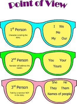 Anchor Chart to guide students to identify key words to help them determine the point of view of a text. Worksheet to use with any text. Students determine the point of view the story and then write the keywords that let them to choose that point of view.