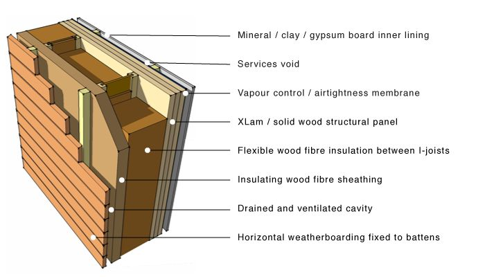 passive house wall section