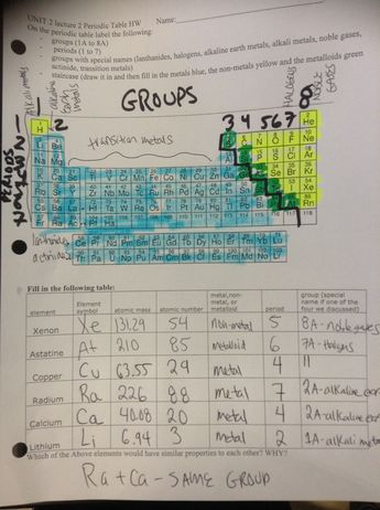 Best 25 colored periodic table ideas on pinterest periodic students will be able to identify the major parts of the periodic table and explain the urtaz Images