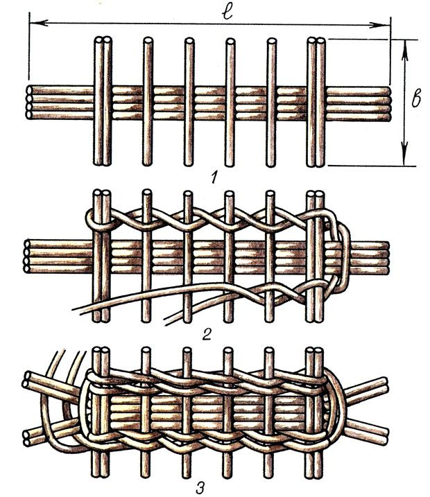 Рис. 12. Схема устройства каркаса овального донышка, где l - линия продольной оси овала или продольных палочек; b - ширина овала или размер поперечных расщепленных палочек 1; оплетка каркаса веревочкой в два прута для фиксации равных расстояний между поперечными палочками 2; начало разводки парами, а затем по одному торцевых концов 3