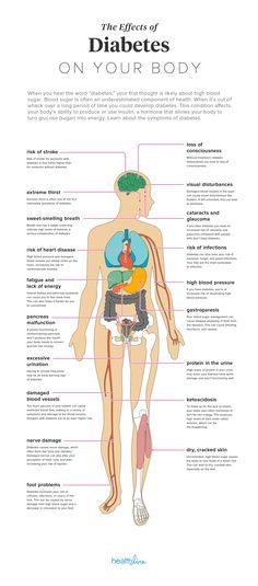 The Effects of Diabetes on Your Body.