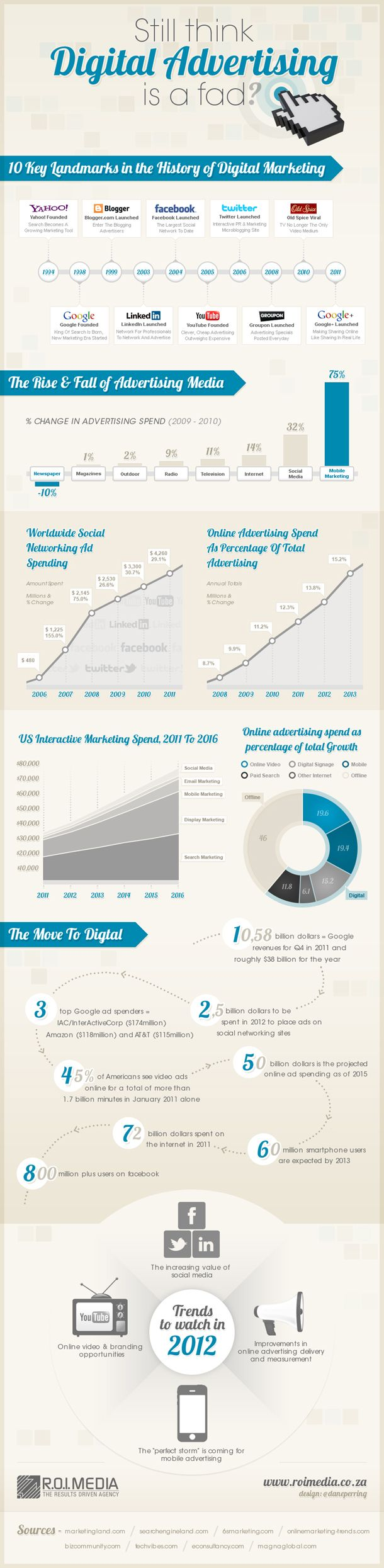 Social Media Infographic: Still think Digital Advertising is A Fad