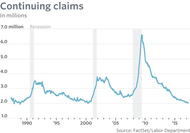 The number of out-of-work people collecting unemployment checks fell to a 17-year low in April, underscoring the strongest U.S. labor market in years.