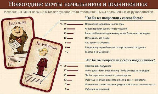 О чем мечтают Боссы и их подчиненные))))) Узнаете себя, друзья? Новый Год не за горами!