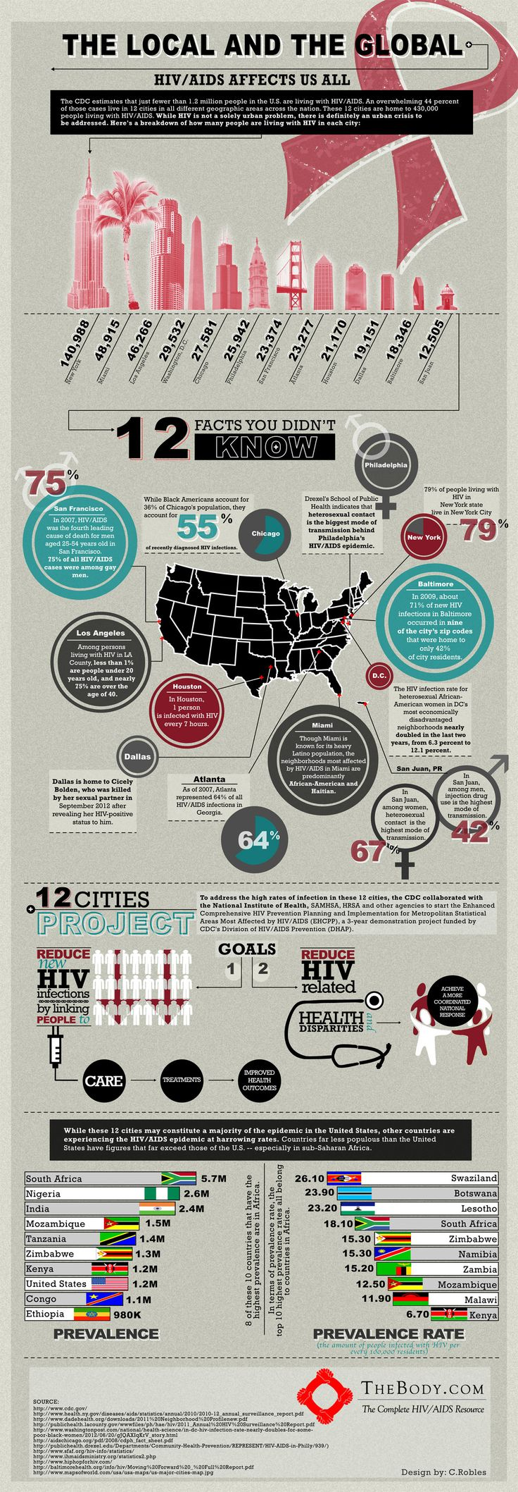World AIDS Day [Infographic]  December 1 marks World AIDS Day. Although it affects a relatively small number of people in the US (about 1.2 million), tens of millions more are infected globally, especially in sub-Saharan Africa.