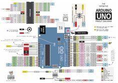 Can't Get I2C to Work on an Arduino Nano? (Pinout Diagrams)   Big Dan the Blogging Man