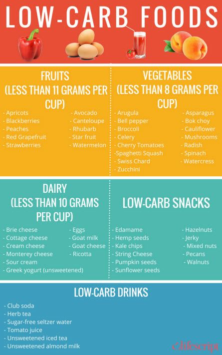 Printable low carb food list: low carb foods. Related ...