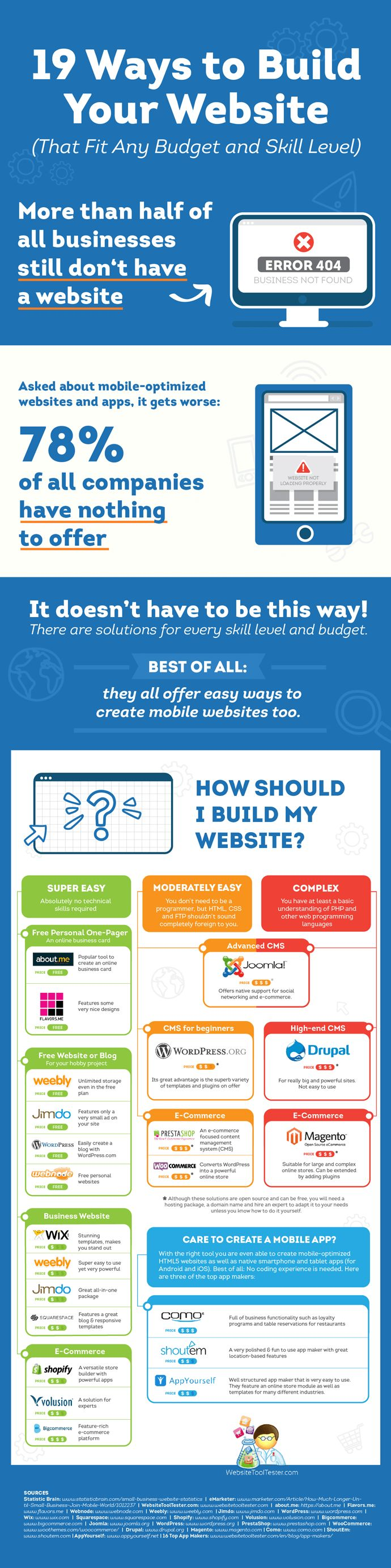 19 Ways to Build Your Website, Online Store and Mobile App [Infographic] | Social Media Today