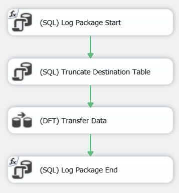 Semi-blocking Transformations in SQL Server Integration Services SSIS