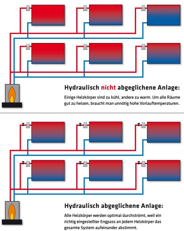2616_Vergleich hydraulisch abgeglichene Anlagen mit nicht abgeglichenen
