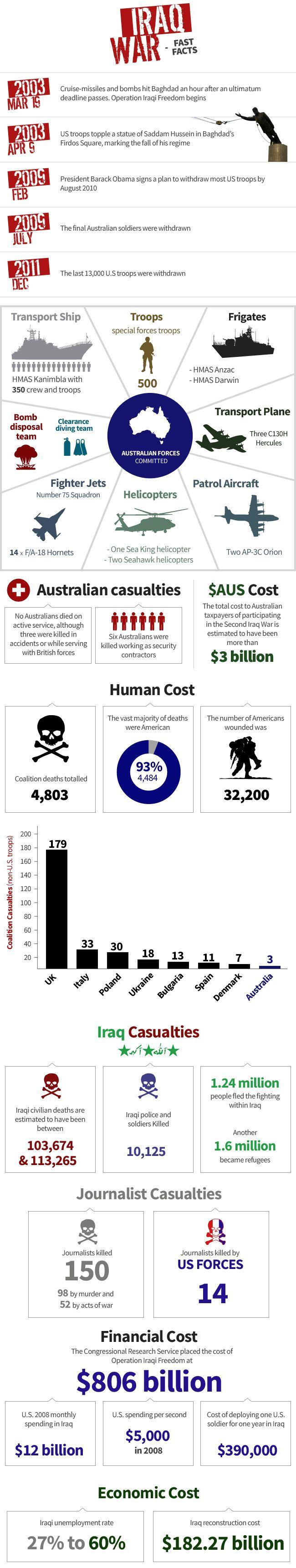 Cost of US Iraq War