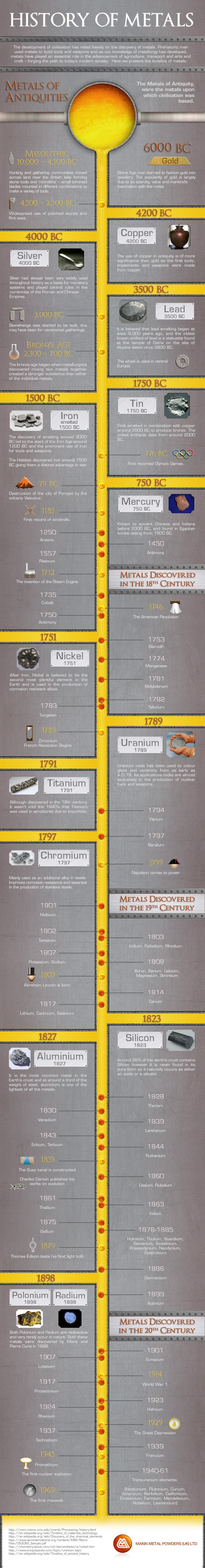 History of Metals Infographic. The development of civilization has relied heavily on the discovery of metals. Prehistoric man used metals to build tools and weapons and as they do now.