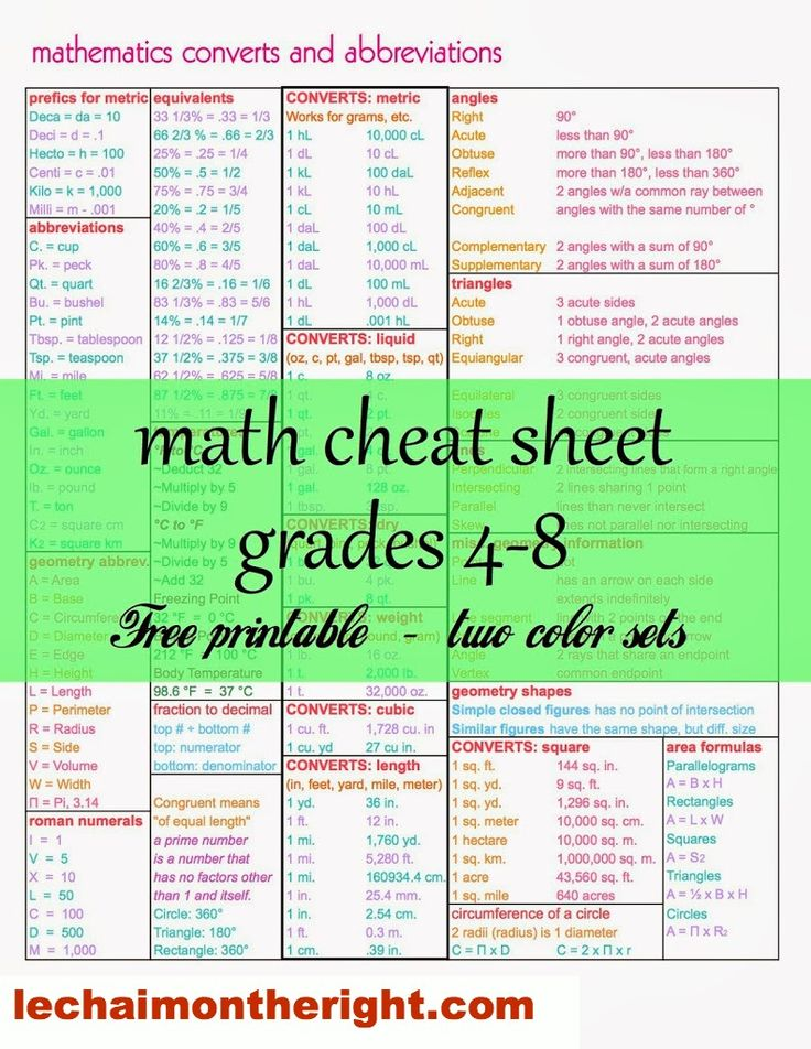 Math Cheat Sheet! FREE | Le Chaim (on the right)