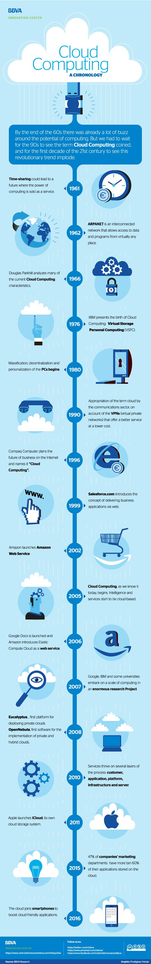 Infographic: BBVA Innovation Center - cloud computing, a chronology…http://www.netactivity.us/blog/look-where-the-future-of-internet-security-is-heading-to/