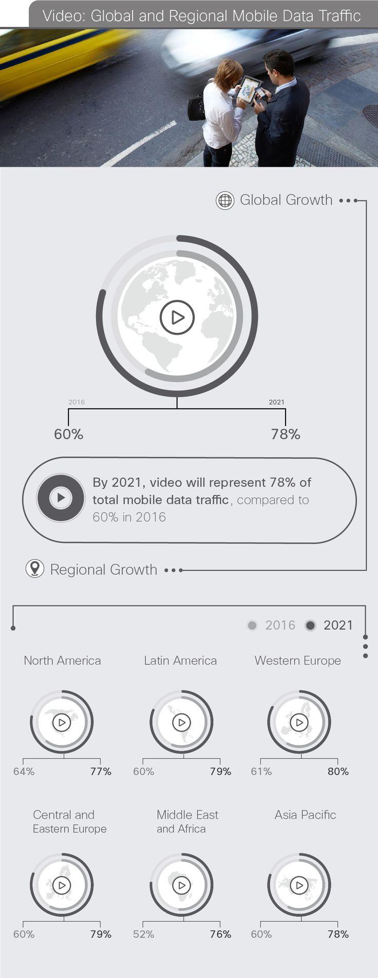 Video: Global and Regional Mobile Data Traffic #mobiledata