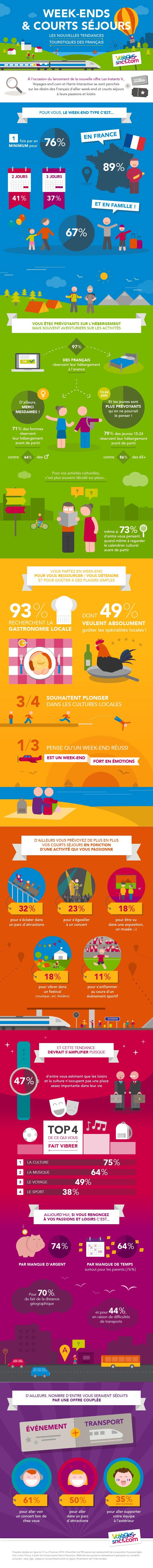Les nouveaux comportements des français en week-end et courts séjours