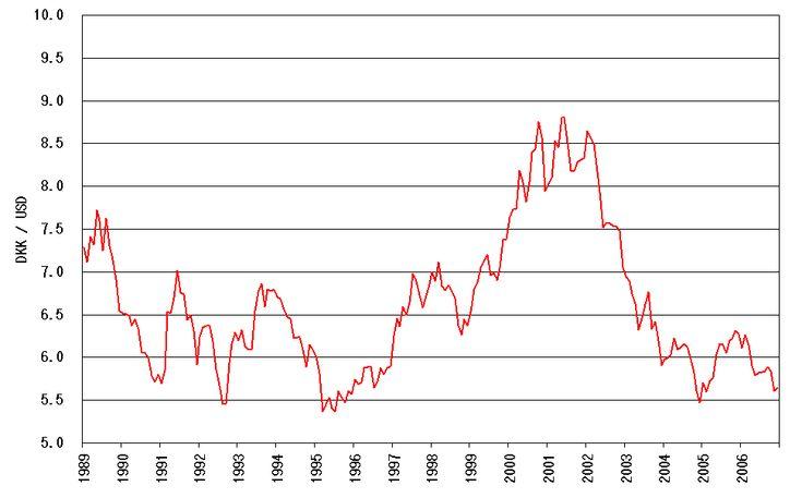 Danish Kroner To Us Dollar