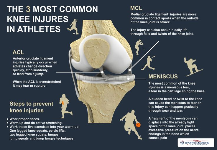 The 3 most common knee injuries in athletes (With images ...
