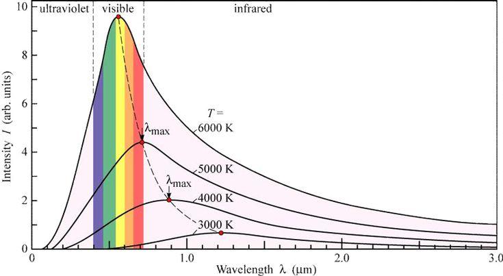 Benda hitam adalah benda yang menyerap semua radiasi yang datang padanya, dan tidak ada radiasi yang dipantulkan keluar dari benda hitam tersebut. Benda ini memiliki emisivitas dan absorptansi yang berharga satu. Emisivitas adalah karakteristik suatu materi yang menunjukkan perbandingan daya yang dipencarkan persatuan luas oleh suatu permukaan terhadap daya yang dipancarkan benda hitam pada temperature yang sama. Absorptansi adalah perbandingan fluk pancaran atau fluk cahaya yang diserap.