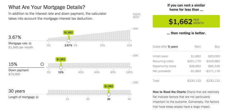 Mortgage Calculator The Upshot Rent Vs Mortgage Calculator From The New York Mortgage Payment Calculator Mortgage Amortization Mortgage Amortization Calculator
