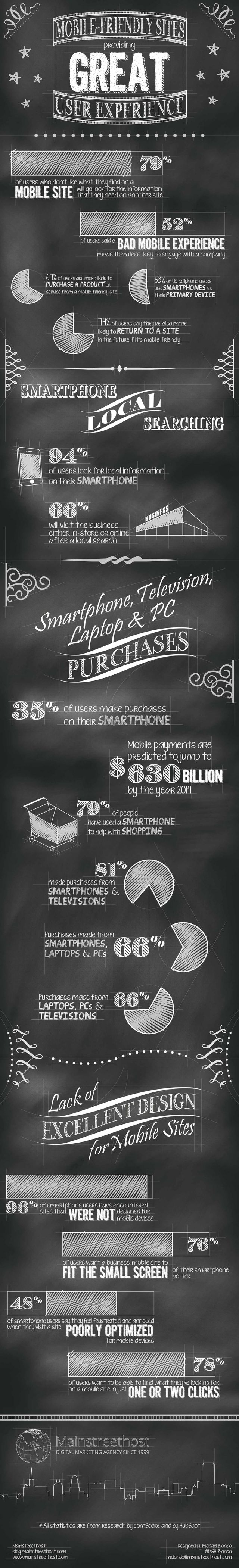 Not Got a Mobile Friendly Website Yet ? These 15 Stats Show Why You MUST http://blog.red-website-design.co.uk/2015/05/07/not-got-a-mobile-friendly-website-yet-these-15-stats-show-why-you-must/#more-8841