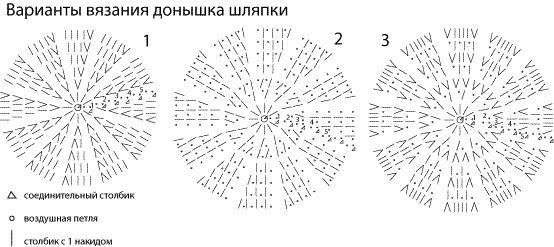 как правильно мерять окружность головы? http://www.stranamam.ru/  Хитрости от Olia2010 Как определить размер донышка шляпки?  Измеряем размер головы или определяем по таблице.