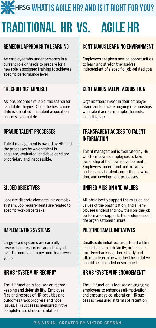 Read More On Tipsographic Com Free Agile Project Management Templates For Excel Google Sheets Agile Project Management Human Resources Hr Infographic