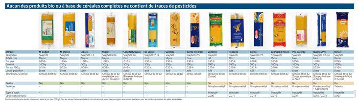 test-spaghetti-pesticidi