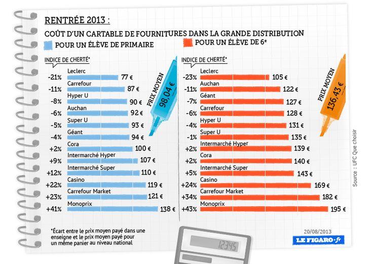 201334_fournitures_scolaires_prix.png (805×571)