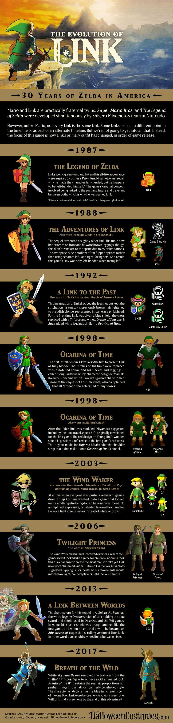 Celebrate the release of Nintendo Switch and Legend of Zelda: Breath of the Wild by checking out the evolution of Link over the franchise's history!