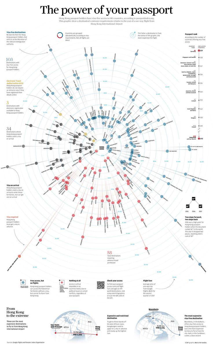 Marco Hernandez http://visualoop.com/infographics/the-power-of-your-passport-2