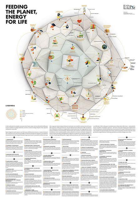 Expo 2015 themes visualization by densitydesign, via Flickr