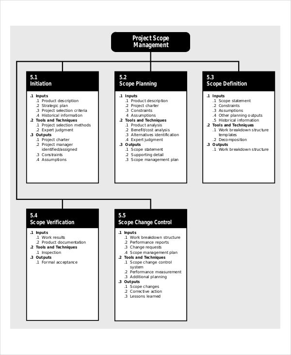 Project Scope Templates | 10+ Printable Word and PDF Formats