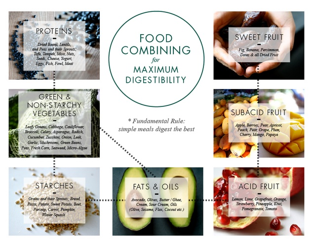 Food combining for maximum digestibility.: My New Roots, Food Group, Health Food, Healthy Choice, Healthy Eating, Better Digest, Maximum Digest, Food Recipe, Food Combinations