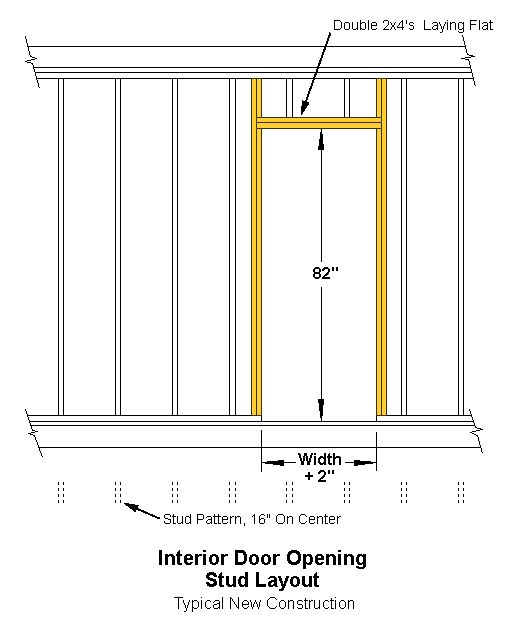Interior Door Dimensions The New Studs Are Shown In Color The Studs From The Existingpattern