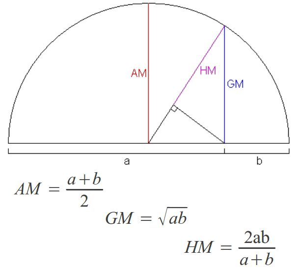 Arithmetic, Geometric and Harmonic means