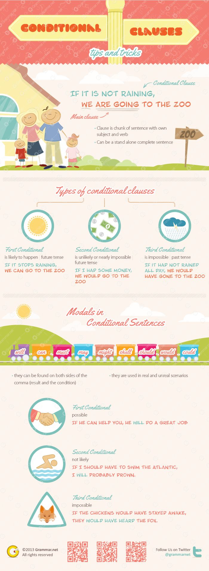 Conditional clauses: tips and tricks. How to master conditions #infographic by @Grammarnet