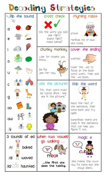Decoding strategies chart--this will be printed and referred to during guided reading groups with some of my kiddos...would love to have them keep it in their literacy boxes for their own reference, too.