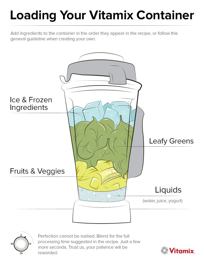 Find Vitamix Recipes on Vitamix.com - How to create a green smoothie recipe | Vitamix Recipe