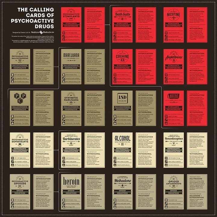 Calling Cards of Psychoactive Drugs Poster – NerdcoreMedical