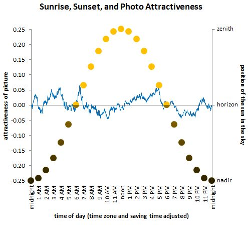 Sunrise, sunset, and photo attractiveness