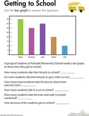Kids completing this third grade math worksheet use a bar graph to compare data about transportation to school and solve addition and subtraction problems.