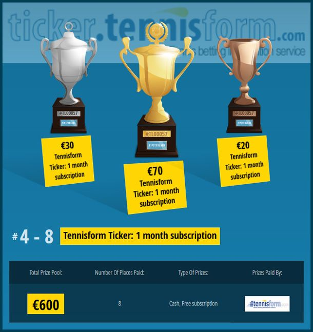 Join the Australian Open 2016 Tennisform League on TipsterLabs.com