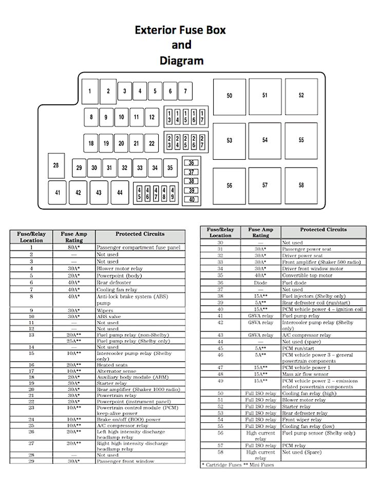 Ford Mustang V6 and Ford Mustang GT 20052014 Fuse Box Diagram  Mustangforums   Mustang 2005