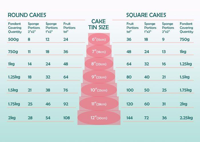 Portion Size And Fondant Covering Chart Cake Stuff Pinterest