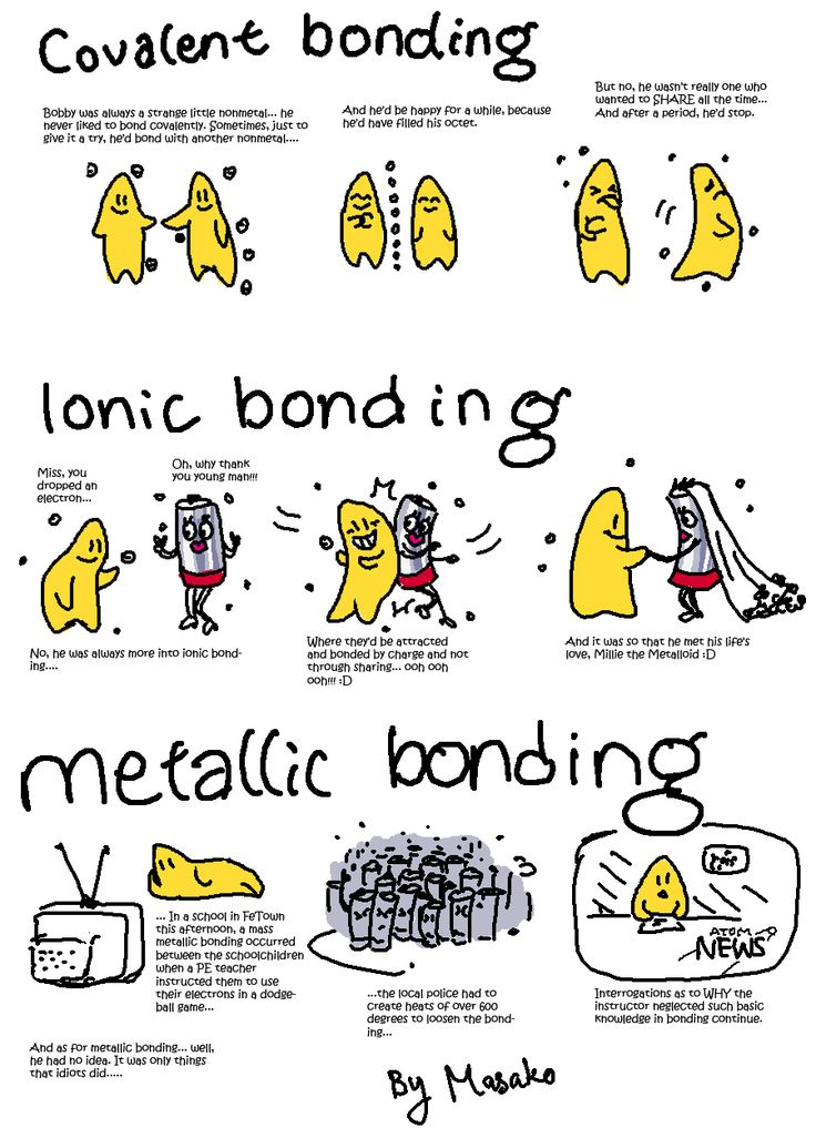 Covalent bonds are the sharing of electrons to reach octet and ionic are the transfer of electrons from one element to another.