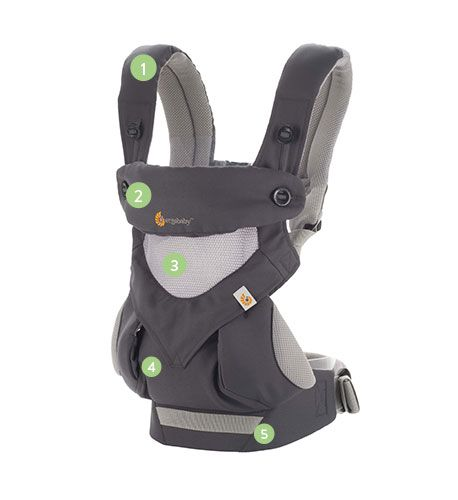 Ergobaby 360 Carrier Points