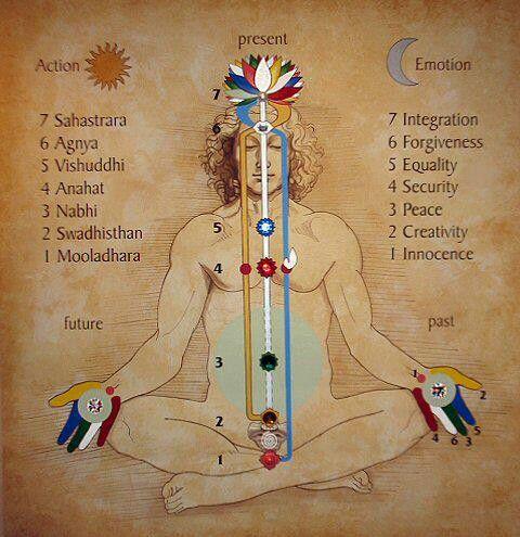 Chakras and kundalini yoga